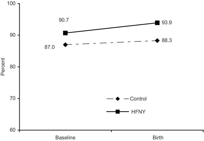 Table 2. Prevalence of low birth weight in HFNY and control groups by program exposure, racial/ethnic group, and site Program exposure a HFNY Control AOR (95% CI) Sig.