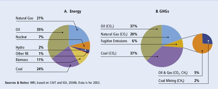 Figure 4 World primary energy sources and GHG emissions. Source: [1]