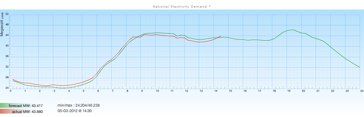 Electrical demand is not constant over time. It varies significantly across the day and through the year.