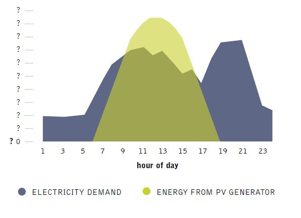 Current power grids have not been designed with efficiency as their primary goal and with the aim to reduce GHG emissions.