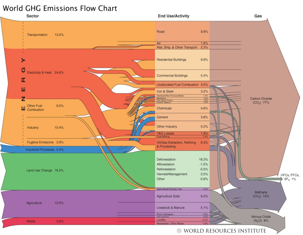 Figure 2 GHG emission flow diagram for sectors, activity and