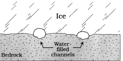 312 ß Fountain and Walder: WATER FLOW THROUGH GLACIERS 36, 3 / REVIEWS OF GEOPHYSICS Figure 15. Regelation film of water at the ice-rock interface.