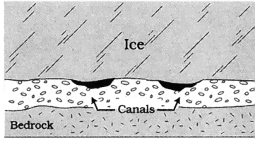 36 3 /REVIEWS OF GEOPHYSICS Fountain and Walder: WATER FLOW THROUGH GLACIERS ß 313 Figure 17. Basal ice resting on unconsolidated sediments at South Cascade Glacier.