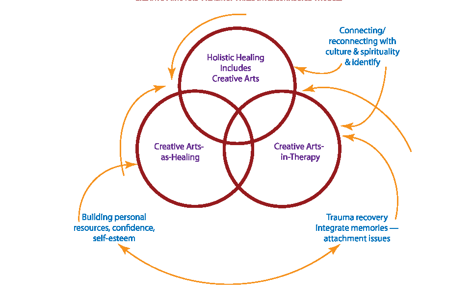 Creative Arts, Culture, and Healing: Building an Evidence Base Figure 2: Creative Arts and Healing: Three Interconnected Models The circle representing creative arts-as-healing focuses on the innate