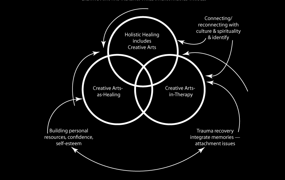 The top circle, holistic healing includes creative arts, was needed to complete the picture with respect to Aboriginal people because holistic healing transcends the other models by including