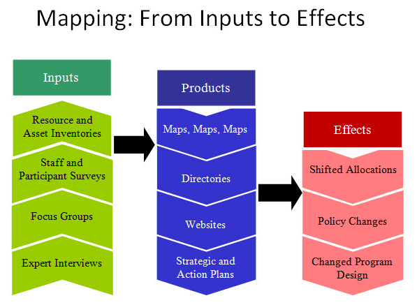 Asset Mapping From Inputs to Effects A parks and recreation expert in asset mapping more specifically youth asset mapping is Corliss Outley, Ph.D., from Texas A&M University. Dr.