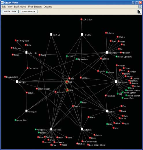 128 Jigsaw Related work Figure 5 The Graph View showing Cain's and Abel's social network in the Bible along with the places they are associated with.