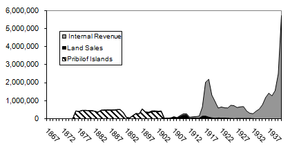 Figure 1: Federal Revenue from Alaska, Pre-World War II (1867 Dollars). increased this amount to 90%.