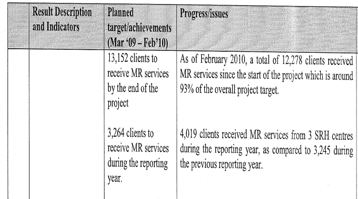 Appendix 4: MSI Bangladesh Project 112170 Marie Stopes Int l, Improved Access to and Utilization of Affordable, Quality Sexual Reproductive Health (SRH) Services and