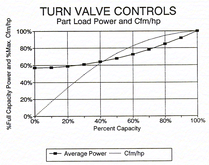 Turn Valve Control How does it work? Turn valves or spiral valves are composed of a spirally threaded shaft and discrete ports placed along the compression chamber wall.