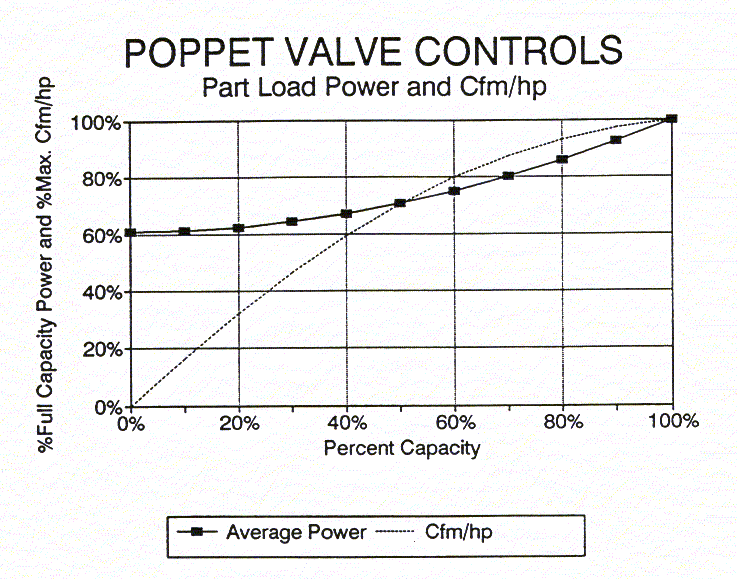 Energy Use: The energy use for Poppet Valves is similar to Turn Valve control. The thermodynamics are the same only the mechanics of implementation vary.