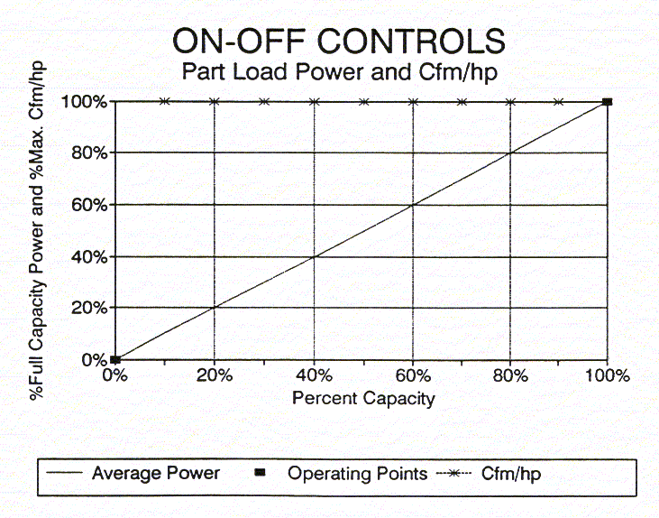 Energy Use: This control strategy is actually the most efficient mode.