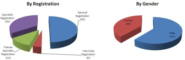 Registration figures as of November 2010 show that half of the doctors in Ireland had General Registration, whilst 35% of doctors had full Specialist registration.