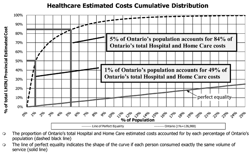Just a few people account for most of the costs Source: Ontario Ministry of Health and Long-Term Care Figure 1: The dotted line indicates actual expenditures that are mostly used by a small number of