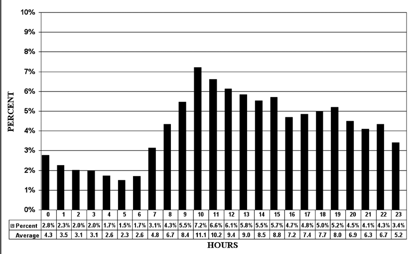Emergency Registrations by Hour Figure 2: This graph shows the percentage of people who register at the Halifax Infirmary each hour.