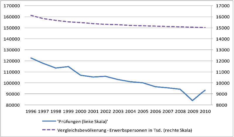 14 STATISTICAL OVERVIEW Figure 3.1: Trend in advanced vocational examinations passed annually and reference population aged 20 to 44, from 1996 to 2010 (cf. values in Table 3.