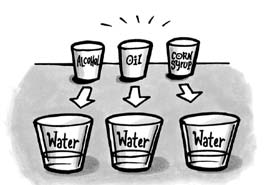 Student activity sheet Activity 4.4 Dissolving different liquids in water Do all liquids dissolve in water? You know that some solids, like sugar, can dissolve in water.