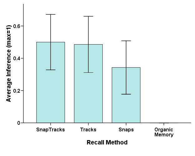 Finally Snaps alone led to more recall of details than SnapTracks (t(17)=2.41, p<0.05).
