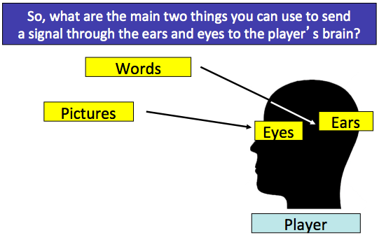 We simplify Communication into Words and Pictures, so the coach is always conscious of: What the player can see What the player can hear Pictures does not obviously mean something the coach draws,