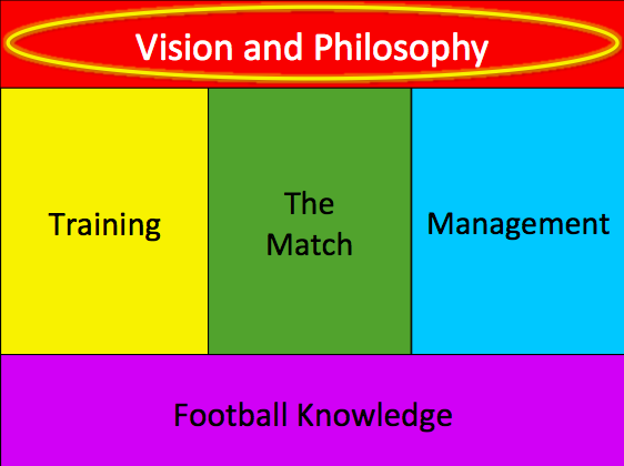 The foundation that supports the coach s work is Football Knowledge. This is gained in numerous ways, including playing football, analyzing football, coaching football and talking about football.
