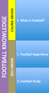 Football Knowledge Course-Driven 1. What is Football? a. The Laws of Football b. The Objective of Football c. The Structure of Football d. Match Analysis Self-Driven 1. Football Experience a.