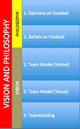 Vision and Philosophy Philosophy 1. Opinions on Football a. Football is a game 2. Beliefs on Football a. Principles for scoring goals in football b. Principles for preventing goals in football c.