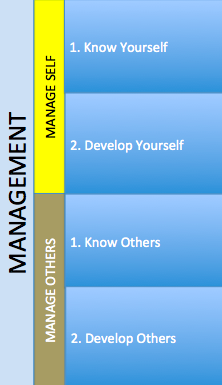 Management Manage Self 1. Know Yourself a. Personality, Values and Beliefs. Behaviour ( DISC profile) b. Skills Assessment i.