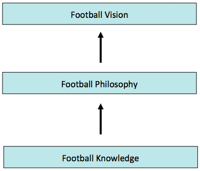 KEY POINTS: Football Knowledge is the foundation, and it leads to the development of a personal philosophy Philosophy begins with opinions and beliefs Objective Facts > Subjective Beliefs The FFA
