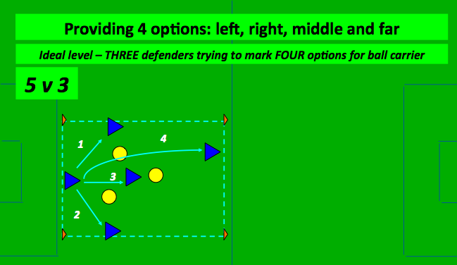 POSITIONING GAMES DEFINITION: - Passing practices with added game-related resistances. - They are designed to further develop passing and first touch under pressure.