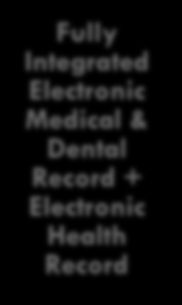 Electronic Medical Records with Dental Templates Home Grown Electronic Medical & Dental Records Interfaced Electronic Medical &