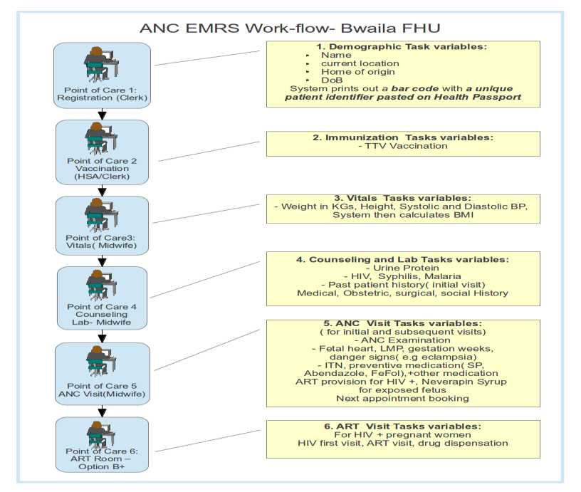 for essential tasks only. The illustration below depicts how the workflow is streamlined in the ANC clinic. Illustration 5: Ante-natal Clinic Workflow 4.