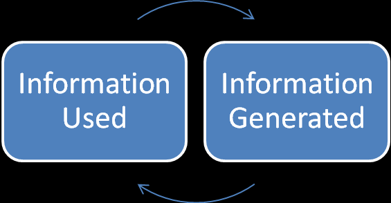 information generation and exchange