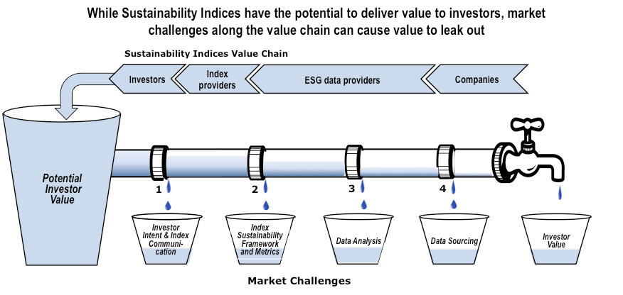 Assessing and Unlocking the Value of Emerging Markets Sustainability Indices 21 D.