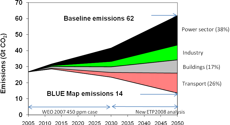 Figure 3. Reduction of energy-related CO 2 emissions from the Baseline scenario in the BLUE scenario by sector, 2005-2050 Source: IEA, 2008 23.