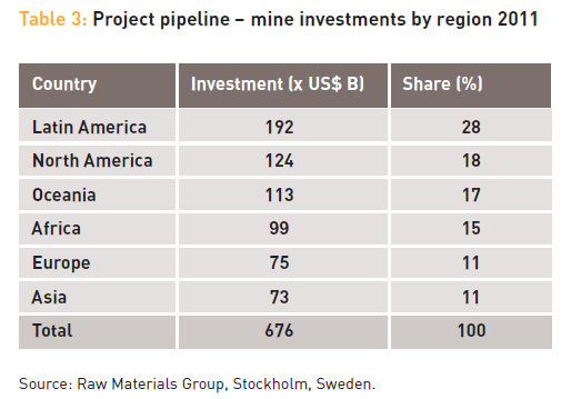The Global Mining