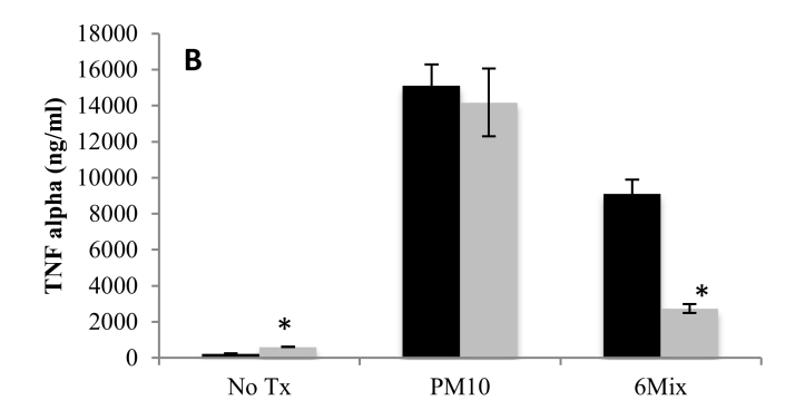 to macrophages that had not been exposed to the inhibitor (Figure 5). Therefore, inhibitor alone had little effect on the production of these two cytokines.