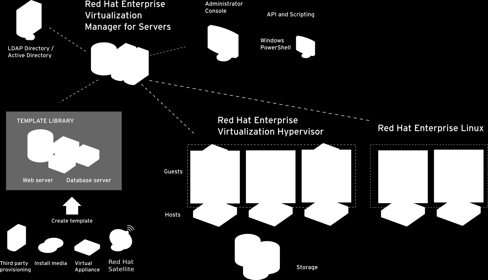 RED HAT ENTERPRISE VIRTUALIZATION Advanced KVM hypervisor technology and enterprise grade centralized
