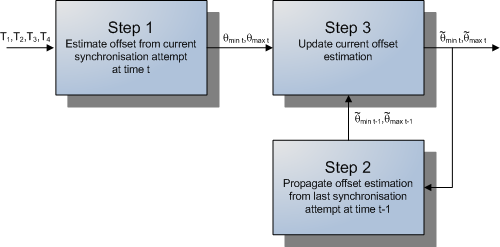 109 Figure 4.8: Offset estimation process management system tries to estimate the offset θ between the different clocks in the ground network with the algorithm presented in the following section.