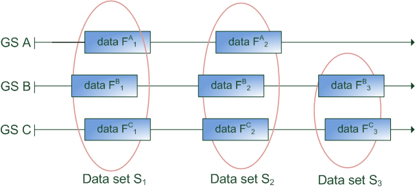 117 Figure 4.12: Identifying of data sets containing duplicate frames T S is calculated with equation 4.