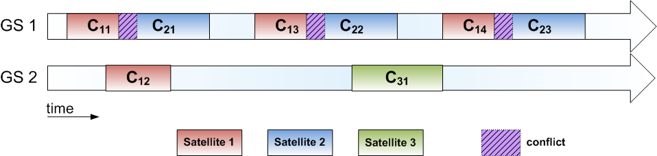 50 contact windows, the remaining window was assigned to the third satellite. Figure 3.2: Redundant scheduling example scenario Figure 3.3: Unfair assignment of redundant contact windows Figure 3.