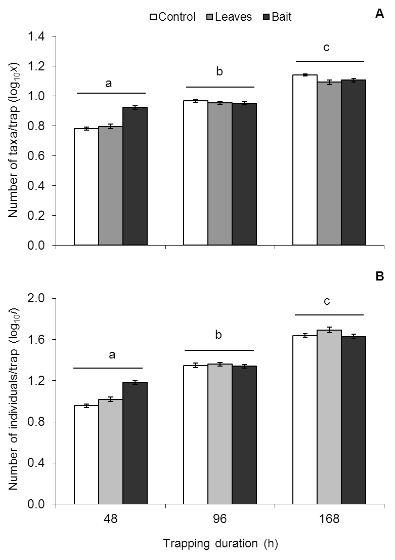 Optimizing the use of activity traps 0.000). When data for each taxonomic group were analyzed separately, the number of individuals caught per h was comparable for all 3 trapping durations (Table 6.