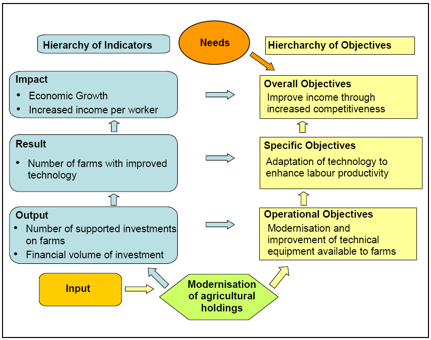 Figure 3.8 Modernisation of agricultural holdings measure: intervention logic and indicators Source: European Commission (2006).