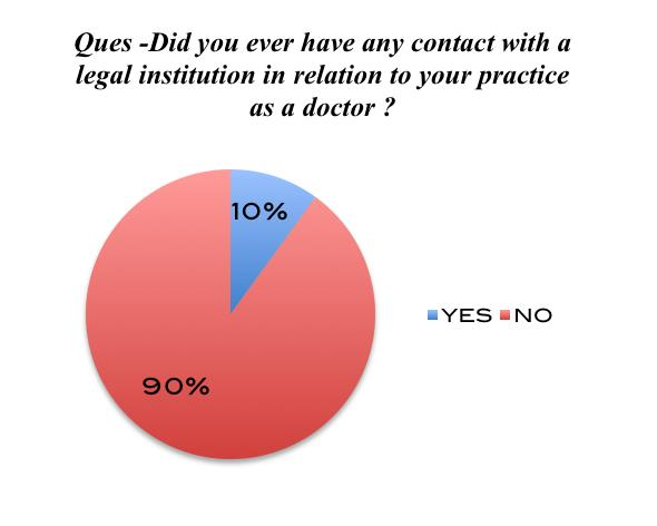 Chart 1 Chart 2 Chart 1 depicts that most of the doctors have not had any contact with a legal institution during their practice except one doctor with an experience of 7 years.