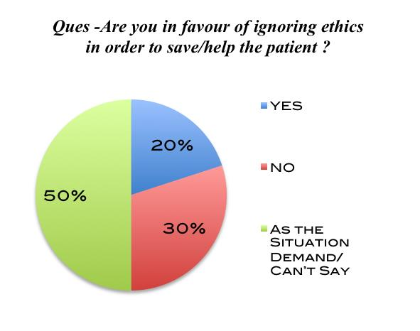 Chart 4 Chart 5 Chart 4 depicts that all the doctors irrespective of their experience are in favor of an ethical practice.