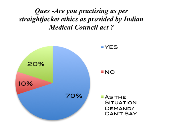 Where as most of the doctors with an experience of over 7 years were not in favor of ignoring ethics.
