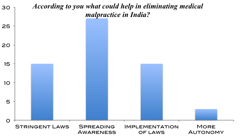 Chart 38 Chart 38 depicts that spreading awareness is considered to be the most effective way of eliminating medical malpractice in India according to the patients.