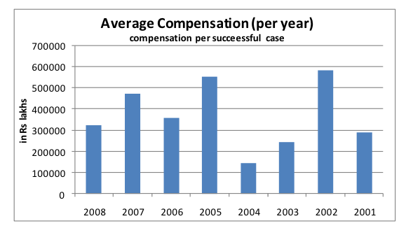 Graph 58 above depicts the average compensation per year was calculated for the cases which did prove the liability of doctor for a given year.