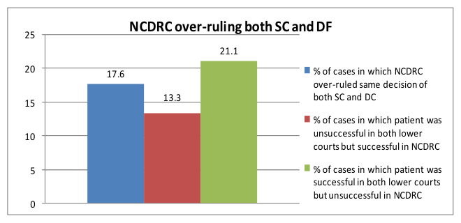 Moving to the origin of the cases, it is found that maximum numbers of cases that come before NCDRC are those which were first filed before the state commission.