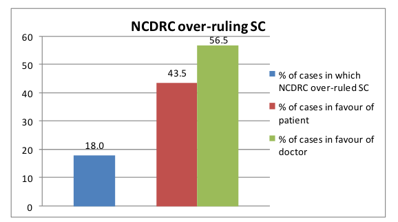 the decisions of NCDRC. It is found that in 17.6 percent of the cases the NCDRC overruled the same decision that was given by both the district and state commission. Further, in 13.