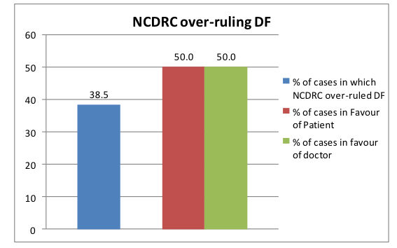 In contrast, NCDRC over-ruled the decision of the district forum in almost 38.5 percent of the cases that approached it.